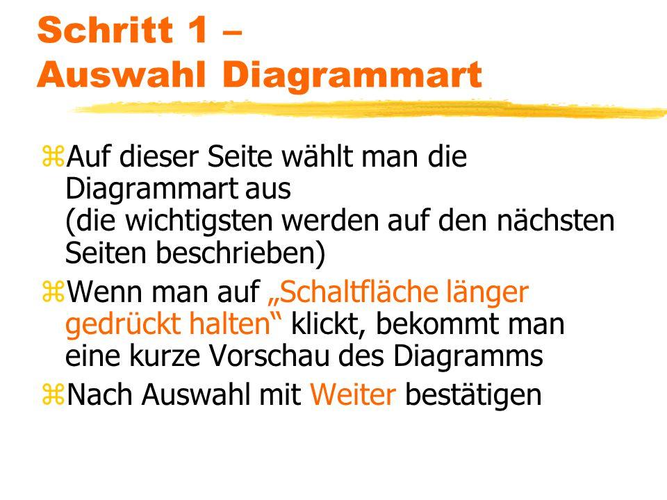 Schritt 1 – Auswahl Diagrammart zAuf dieser Seite wählt man die Diagrammart aus (die wichtigsten werden auf den nächsten Seiten beschrieben) zWenn man