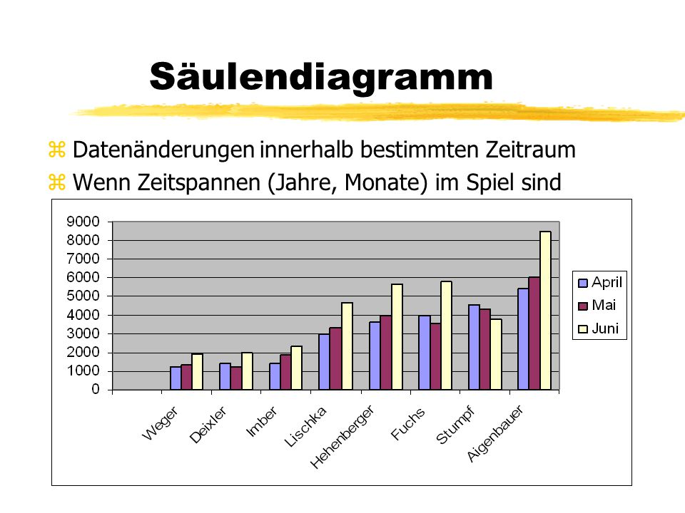 Säulendiagramm zDatenänderungen innerhalb bestimmten Zeitraum zWenn Zeitspannen (Jahre, Monate) im Spiel sind