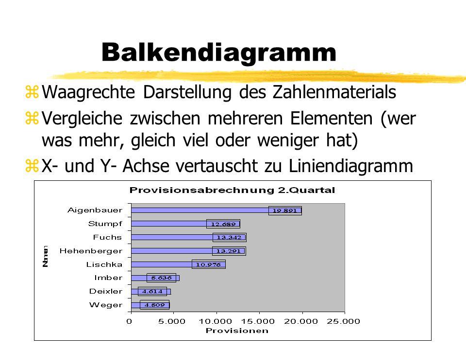 Balkendiagramm zWaagrechte Darstellung des Zahlenmaterials zVergleiche zwischen mehreren Elementen (wer was mehr, gleich viel oder weniger hat) zX- un