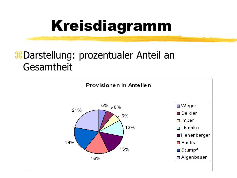 Kreisdiagramm zDarstellung: prozentualer Anteil an Gesamtheit