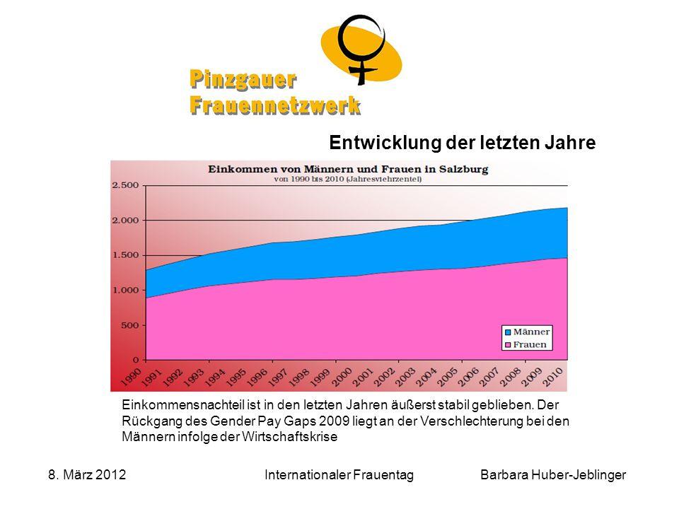 Barbara Huber-Jeblinger 8. März 2012Internationaler Frauentag Entwicklung der letzten Jahre Einkommensnachteil ist in den letzten Jahren äußerst stabi