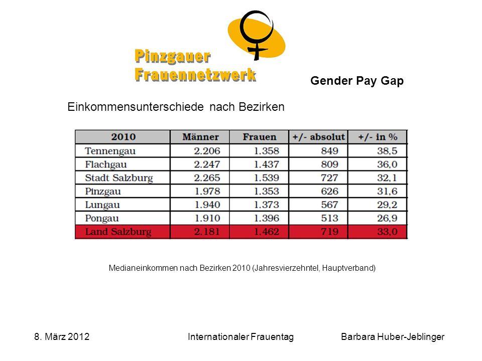 Barbara Huber-Jeblinger 8. März 2012Internationaler Frauentag Gender Pay Gap Einkommensunterschiede nach Bezirken Medianeinkommen nach Bezirken 2010 (