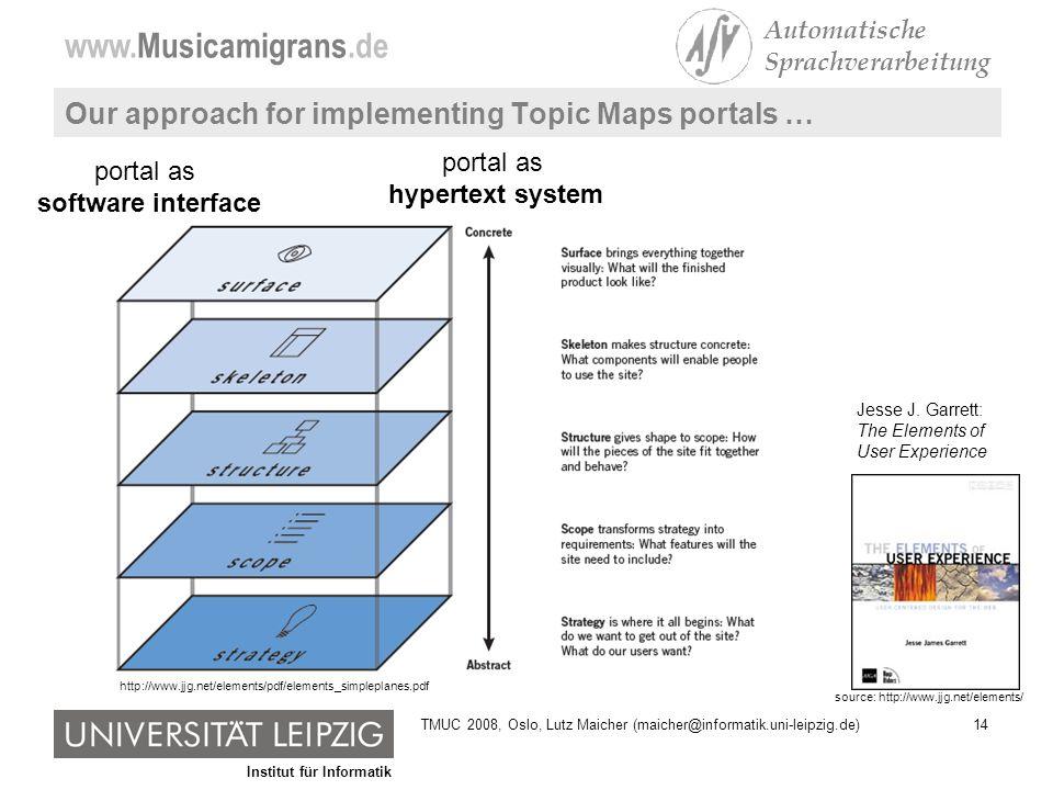 Institut für Informatik www.Musicamigrans.de Automatische Sprachverarbeitung 14TMUC 2008, Oslo, Lutz Maicher (maicher@informatik.uni-leipzig.de) Our approach for implementing Topic Maps portals … source: http://www.jjg.net/elements/ Jesse J.