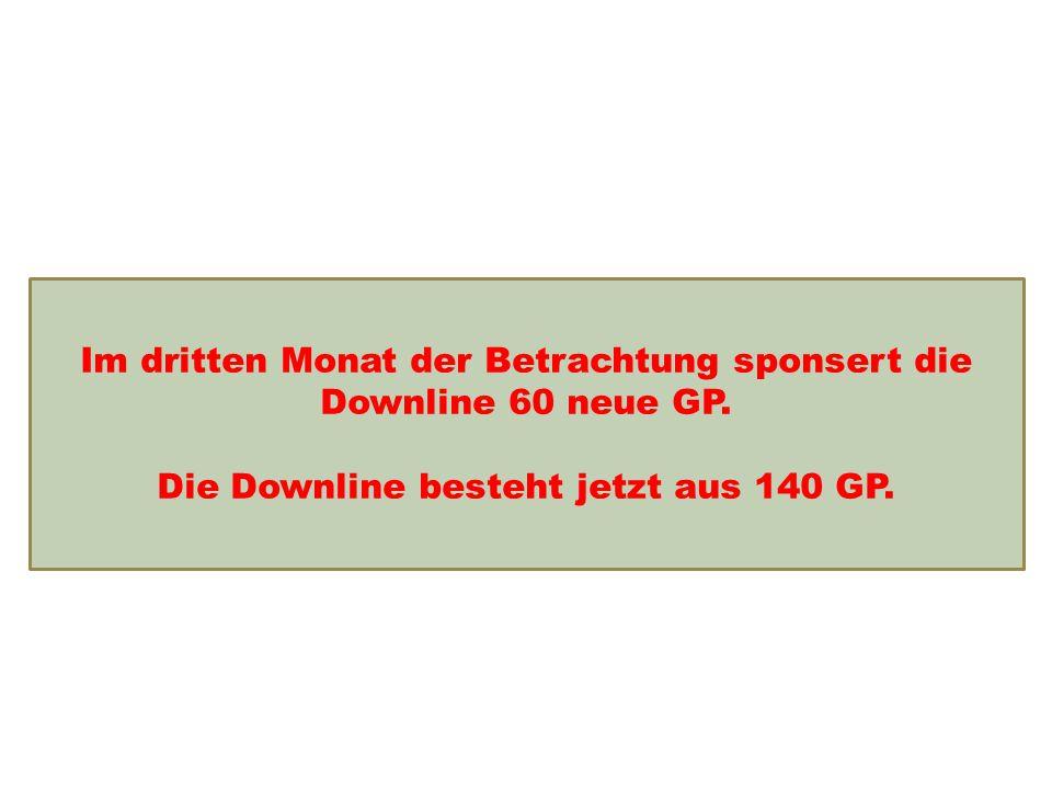 Einkommensentwicklung Im dritten Monat der Betrachtung sponsert die Downline 60 neue GP.