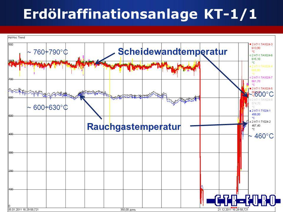 Erdölraffinationsanlage KT-1/1 Rauchgastemperatur Scheidewandtemperatur ~ 760÷790°C ~ 600÷630°C ~ 600°C ~ 460°C