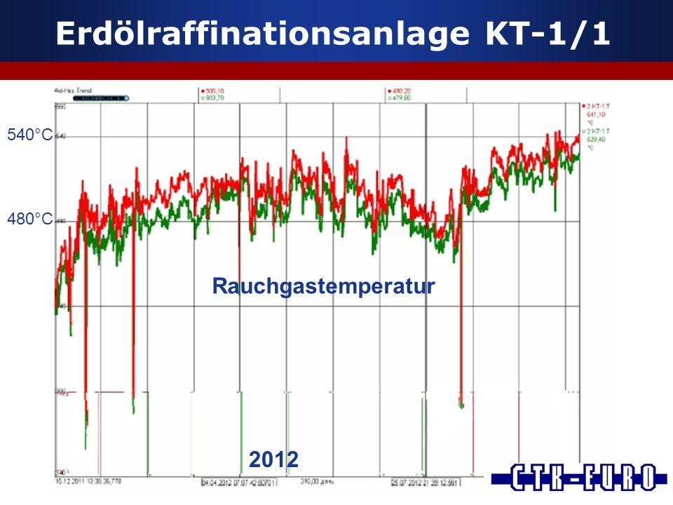 Erdölraffinationsanlage KT-1/1 Rauchgastemperatur 540°C 480°C 2012