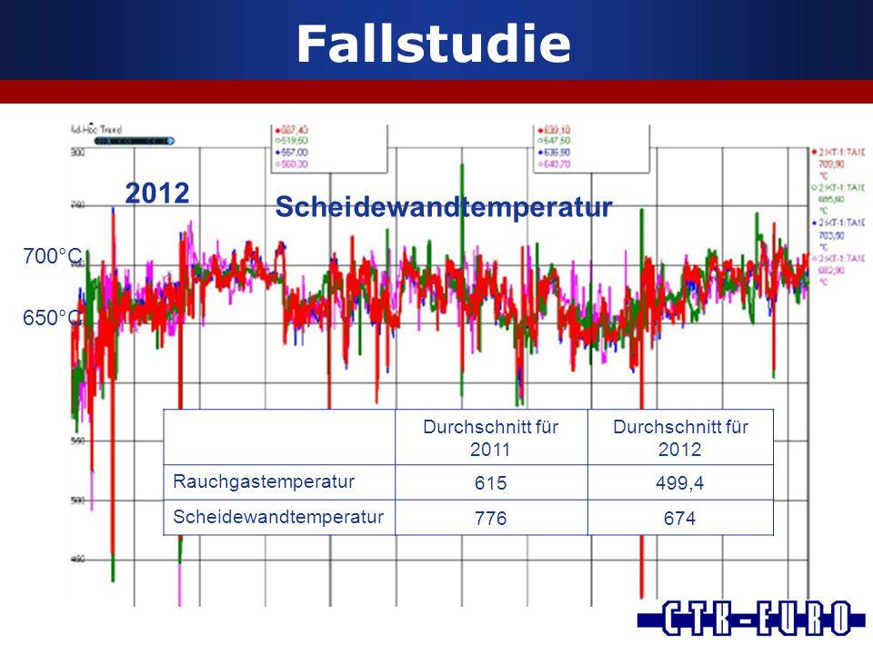 Fallstudie Scheidewandtemperatur 2012 700°C 650°C Durchschnitt für 2011 Durchschnitt für 2012 Rauchgastemperatur 615499,4 Scheidewandtemperatur 776674