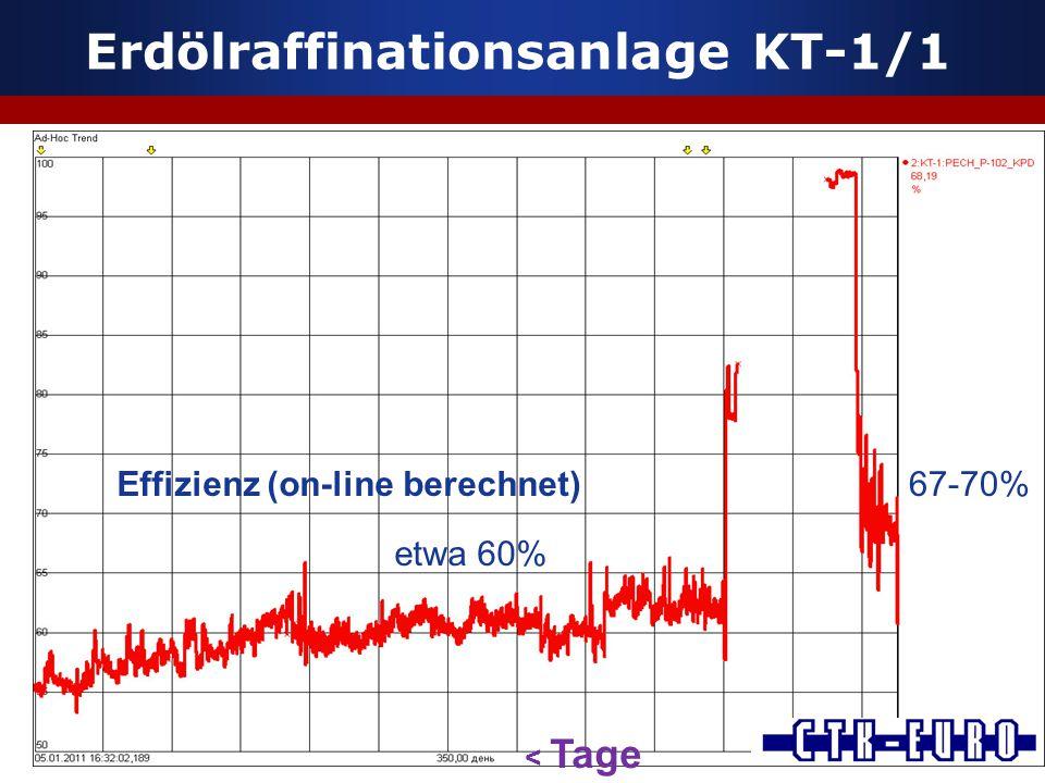 Erdölraffinationsanlage KT-1/1 Effizienz (on-line berechnet) etwa 60% 67-70% < Tage