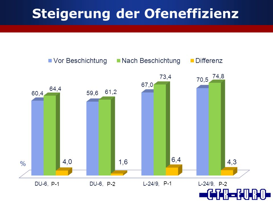 Steigerung der Ofeneffizienz % P-1P-2 P-1 P-2