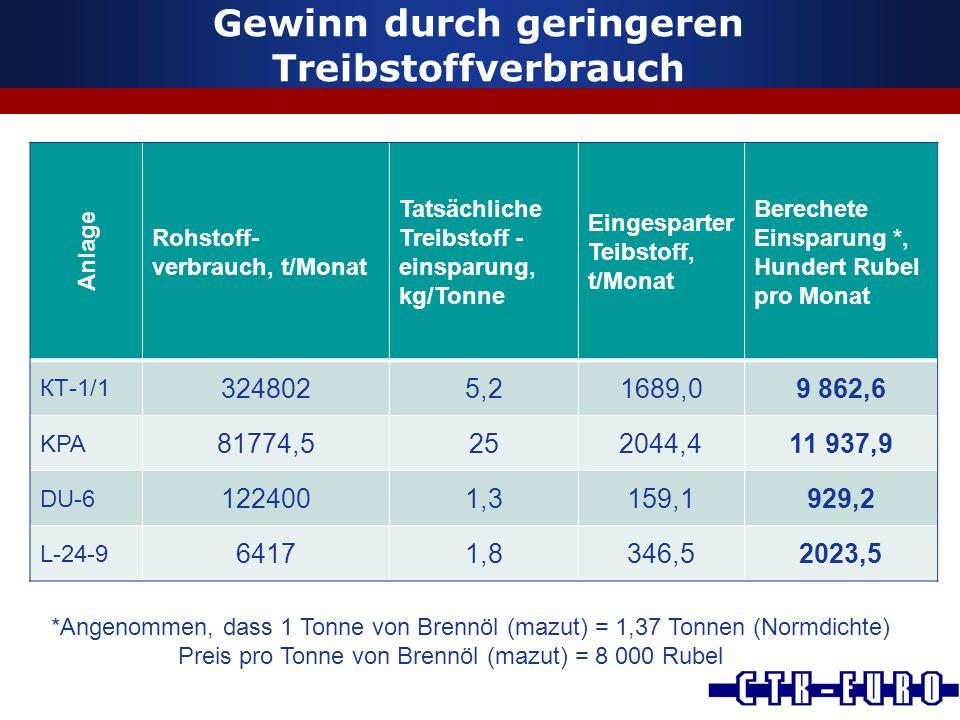 Gewinn durch geringeren Treibstoffverbrauch Anlage Rohstoff- verbrauch, t/Monat Tatsächliche Treibstoff - einsparung, kg/Tonne Eingesparter Teibstoff,