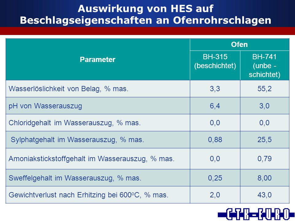 Auswirkung von HES auf Beschlagseigenschaften an Ofenrohrschlagen Parameter Ofen ВН-315 (beschichtet) ВН-741 (unbe - schichtet) Wasserlöslichkeit von