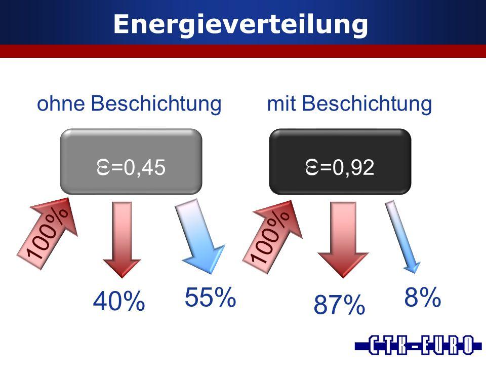 Energieverteilung ε =0,45 ε =0,92 40% 55% 87% 8% 100% ohne Beschichtung mit Beschichtung