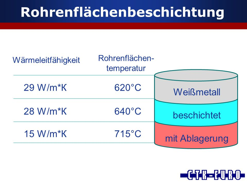 Rohrenflächenbeschichtung Rohrenflächen- temperatur 620°С 640°С 715°С Weißmetall beschichtet mit Ablagerung Wärmeleitfähigkeit 29 W/m*К 28 W/m*К 15 W/m*К