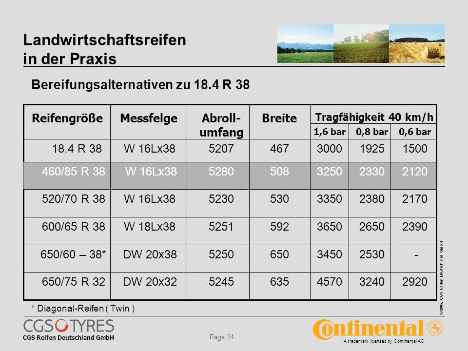CGS Reifen Deutschland GmbH © 2005, CGS Reifen Deutschland GmbH A trademark licensed by Continental AG Page 24 0,6 bar0,8 bar1,6 bar Tragfähigkeit 40 km/h BreiteAbroll- umfang MessfelgeReifengröße -253034506505250DW 20x38650/60 – 38* 2920324045706355245DW 20x32650/75 R 32 2390265036505925251W 18Lx38600/65 R 38 2170238033505305230W 16Lx38520/70 R 38 1500192530004675207W 16Lx3818.4 R 38 2120233032505085280 W 16Lx38 460/85 R 38 Bereifungsalternativen zu 18.4 R 38 Landwirtschaftsreifen in der Praxis * Diagonal-Reifen ( Twin )