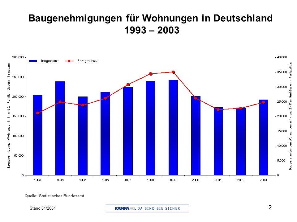 Stand 04/2004 3 Baugenehmigungen für Wohnungen in neu errichteten 1- und 2-Familienhäusern 1993 – 2003 Quelle: Statistisches Bundesamt