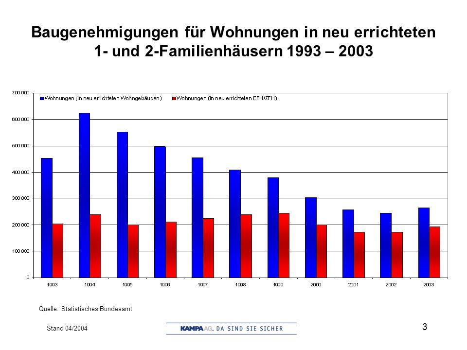 Stand 04/2004 14 Der Konzern in Zahlen (Jan.–Dez. 2003 vs. Jan.–Sep. 2003)