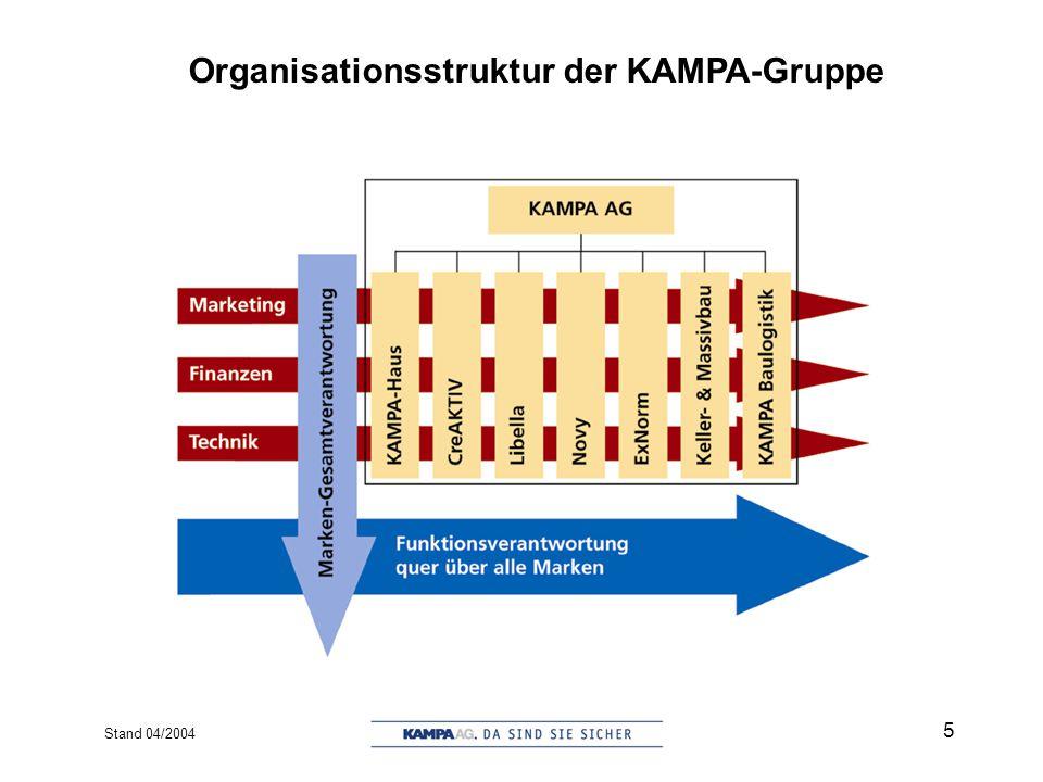 Stand 04/2004 6 Mitarbeiter in der KAMPA-Gruppe 1999-2003 Anzahl Mitarbeiter
