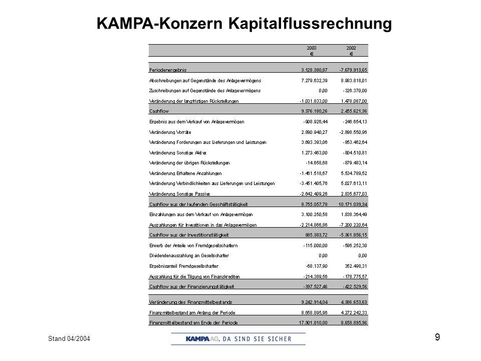 Stand 04/2004 10 Der Konzern in Zahlen (2003 vs. 2002)