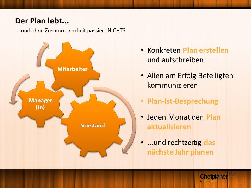 Der Plan lebt... Vorstand Manager (in) Mitarbeiter Konkreten Plan erstellen und aufschreiben Allen am Erfolg Beteiligten kommunizieren Plan-Ist-Bespre