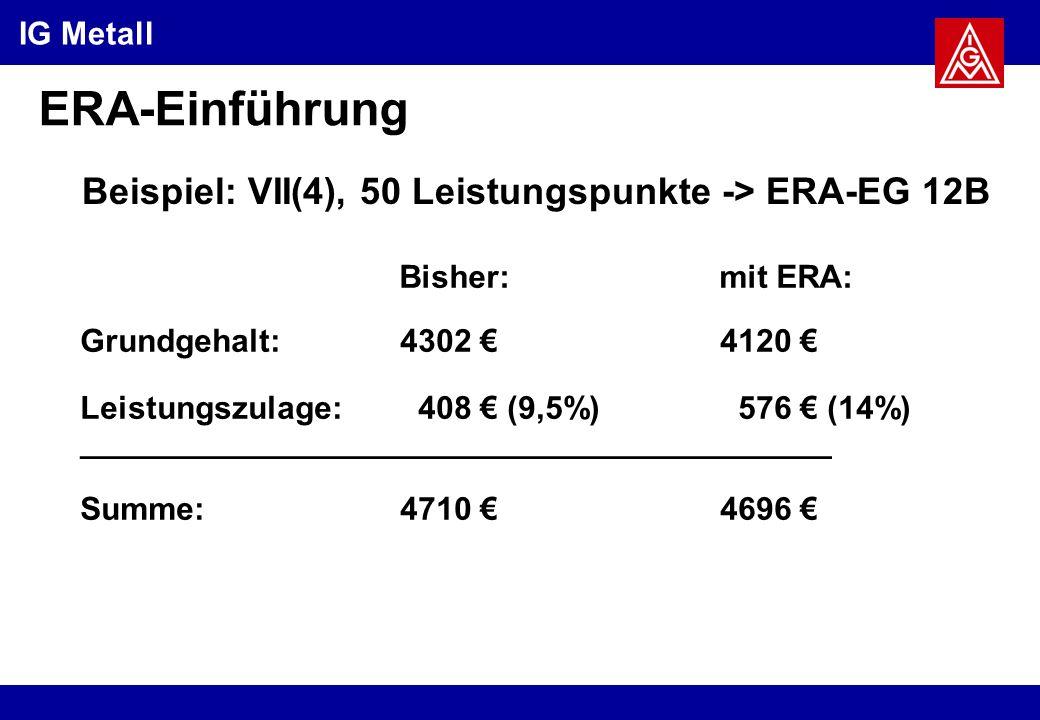 IG Metall ERA-Einführung Beispiel: VII(4), 50 Leistungspunkte -> ERA-EG 12B Grundgehalt:4302 €4120 € Leistungszulage: 408 € (9,5%) 576 € (14%) __________________________________________ Summe:4710 €4696 € Bisher:mit ERA: