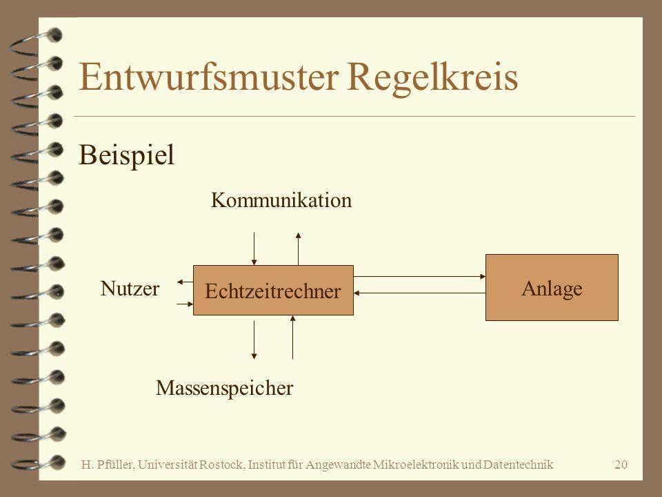 H. Pfüller, Universität Rostock, Institut für Angewandte Mikroelektronik und Datentechnik20 Entwurfsmuster Regelkreis Beispiel Echtzeitrechner Anlage