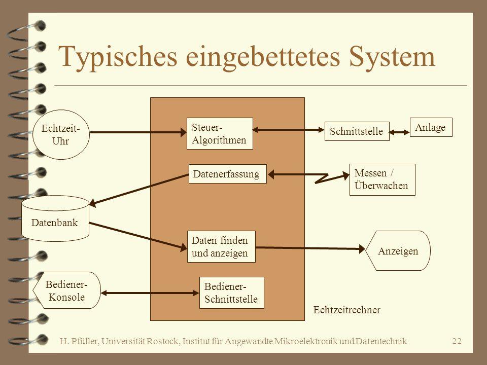 H. Pfüller, Universität Rostock, Institut für Angewandte Mikroelektronik und Datentechnik22 Typisches eingebettetes System Steuer- Algorithmen Datener