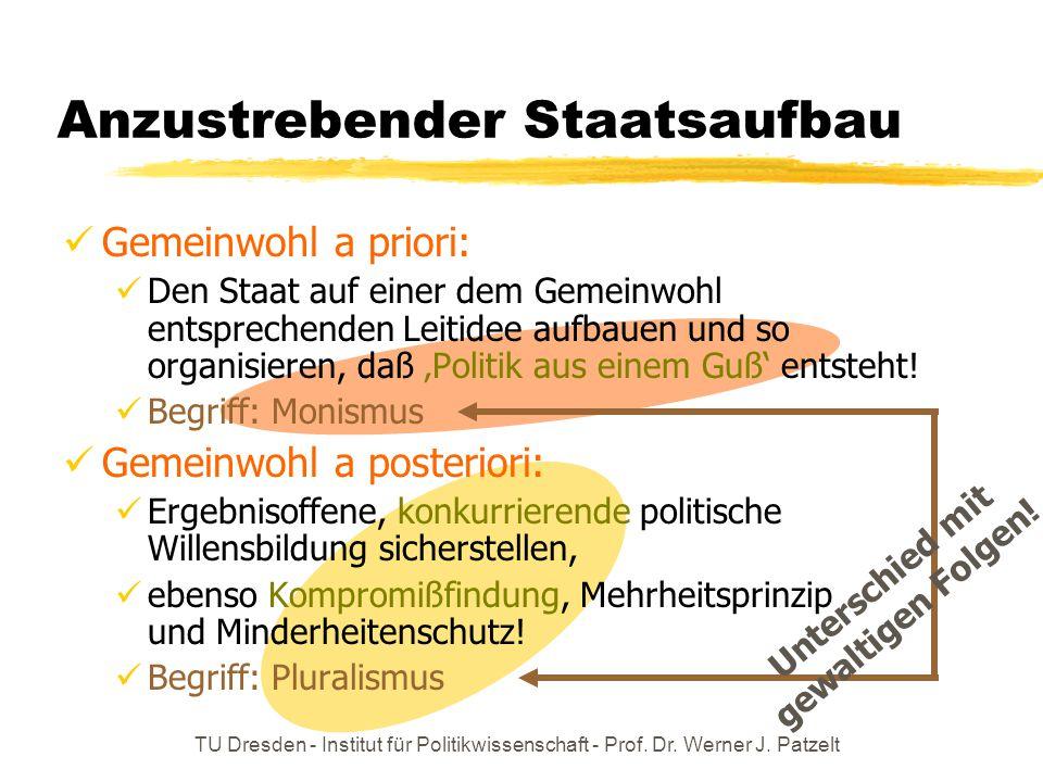 TU Dresden - Institut für Politikwissenschaft - Prof. Dr. Werner J. Patzelt Anzustrebender Staatsaufbau Gemeinwohl a priori: Den Staat auf einer dem G
