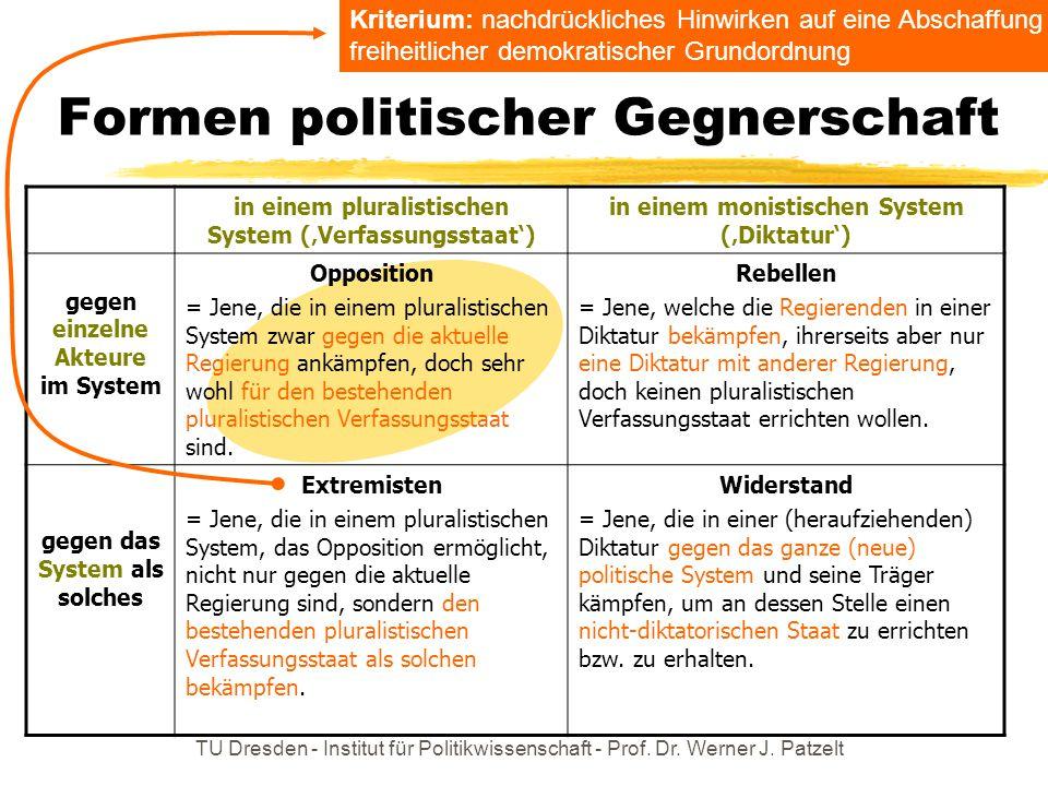 TU Dresden - Institut für Politikwissenschaft - Prof. Dr. Werner J. Patzelt Formen politischer Gegnerschaft in einem pluralistischen System ('Verfassu