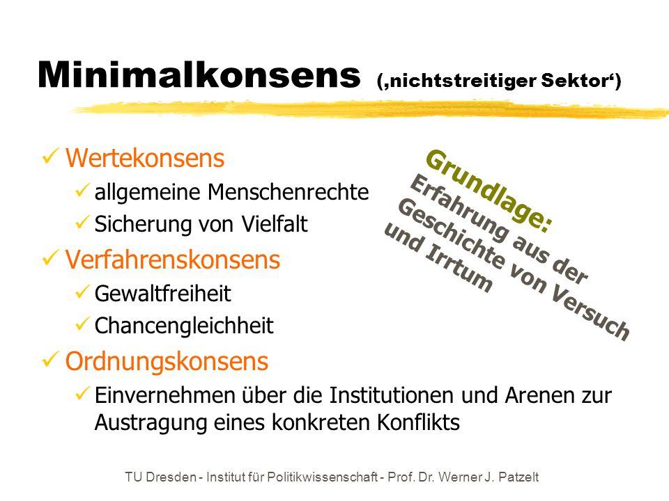 TU Dresden - Institut für Politikwissenschaft - Prof. Dr. Werner J. Patzelt Minimalkonsens ('nichtstreitiger Sektor') Wertekonsens allgemeine Menschen