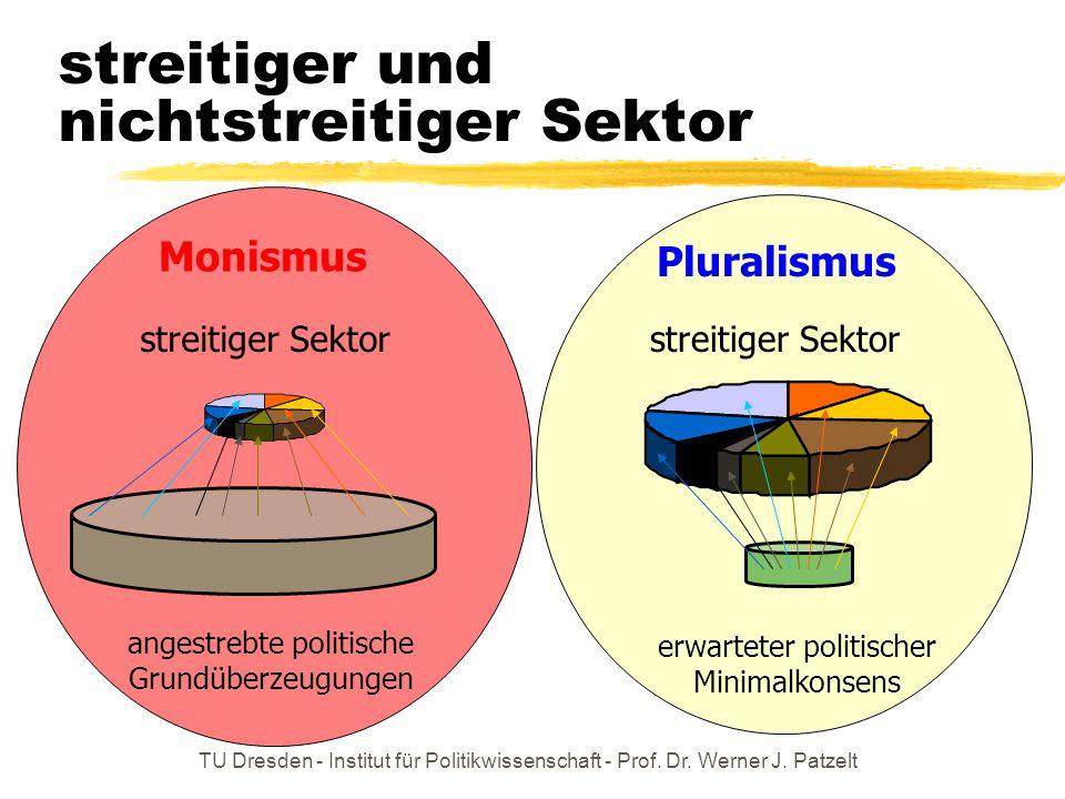 TU Dresden - Institut für Politikwissenschaft - Prof. Dr. Werner J. Patzelt streitiger und nichtstreitiger Sektor erwarteter politischer Minimalkonsen