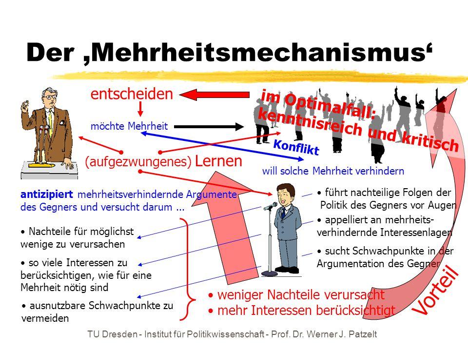 TU Dresden - Institut für Politikwissenschaft - Prof. Dr. Werner J. Patzelt Der 'Mehrheitsmechanismus' möchte Mehrheit will solche Mehrheit verhindern