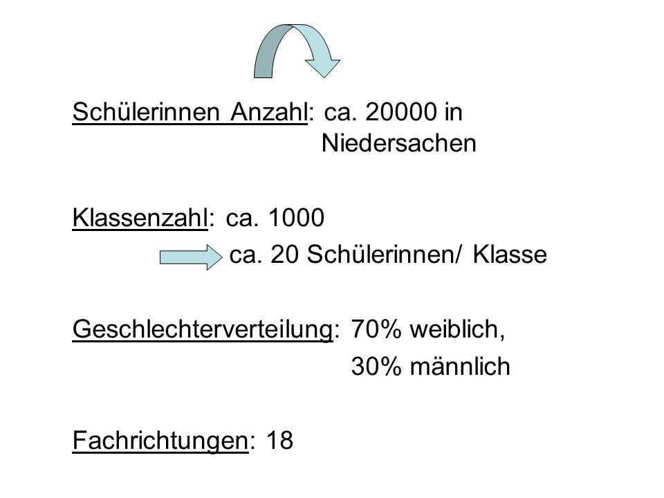 Schülerinnen Anzahl: ca.20000 in Niedersachen Klassenzahl: ca.