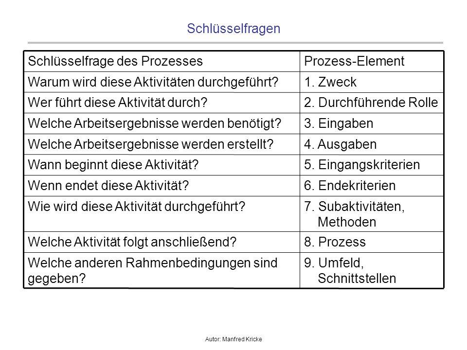 Autor: Manfred Kricke Schlüsselfragen 9. Umfeld, Schnittstellen Welche anderen Rahmenbedingungen sind gegeben? 8. ProzessWelche Aktivität folgt anschl