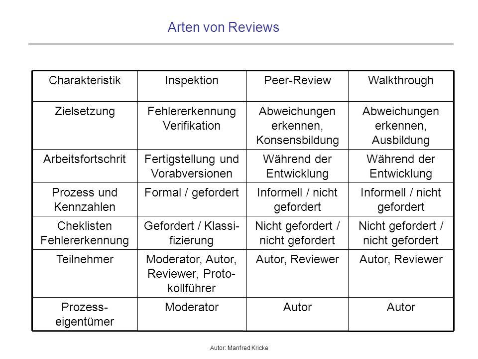 Autor: Manfred Kricke Rollen im Reviewprozess Autor: - Ersteller und Verantwortlicher eines Arbeitsergebnisses, er ist auch für die Beseitigung der entdeckten Fehler und Mängel verantwortlich.