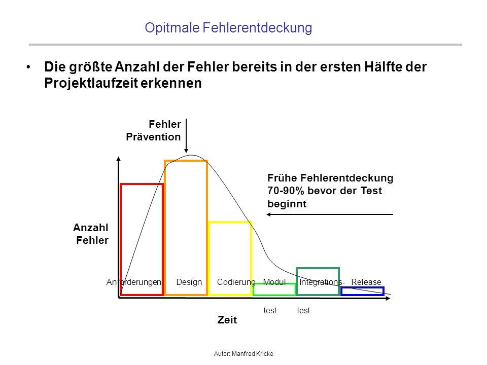 Autor: Manfred Kricke Opitmale Fehlerentdeckung Anforderungen Design Codierung Modul- Integrations- Release test Anzahl Fehler Zeit Frühe Fehlerentdec