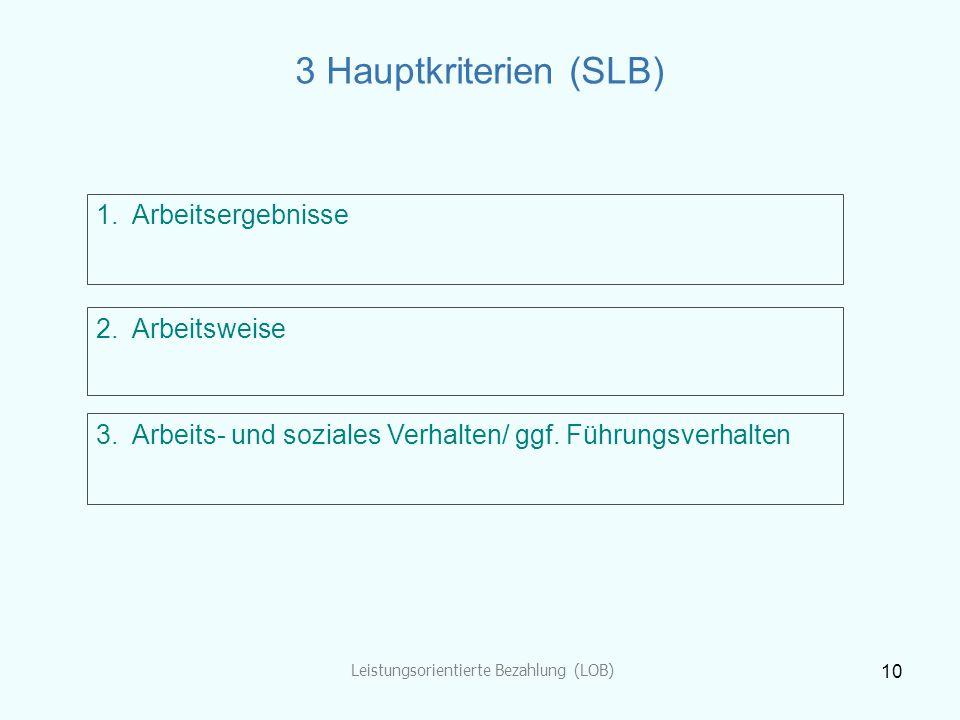 Leistungsorientierte Bezahlung (LOB) 10 3 Hauptkriterien (SLB) 1.Arbeitsergebnisse 2.Arbeitsweise 3.Arbeits- und soziales Verhalten/ ggf. Führungsverh
