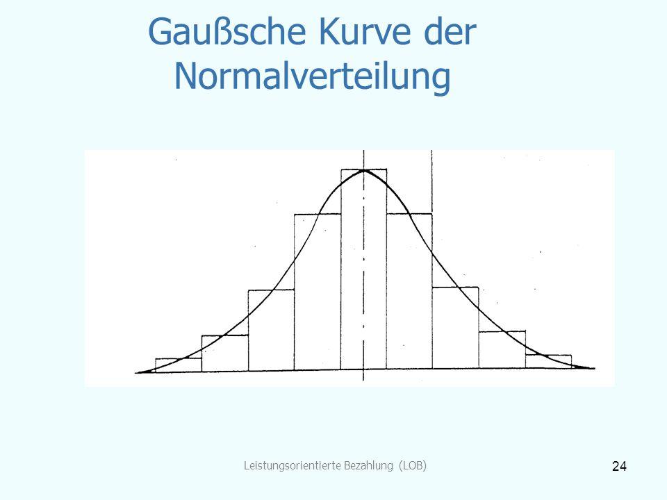 Leistungsorientierte Bezahlung (LOB) 24 Gaußsche Kurve der Normalverteilung