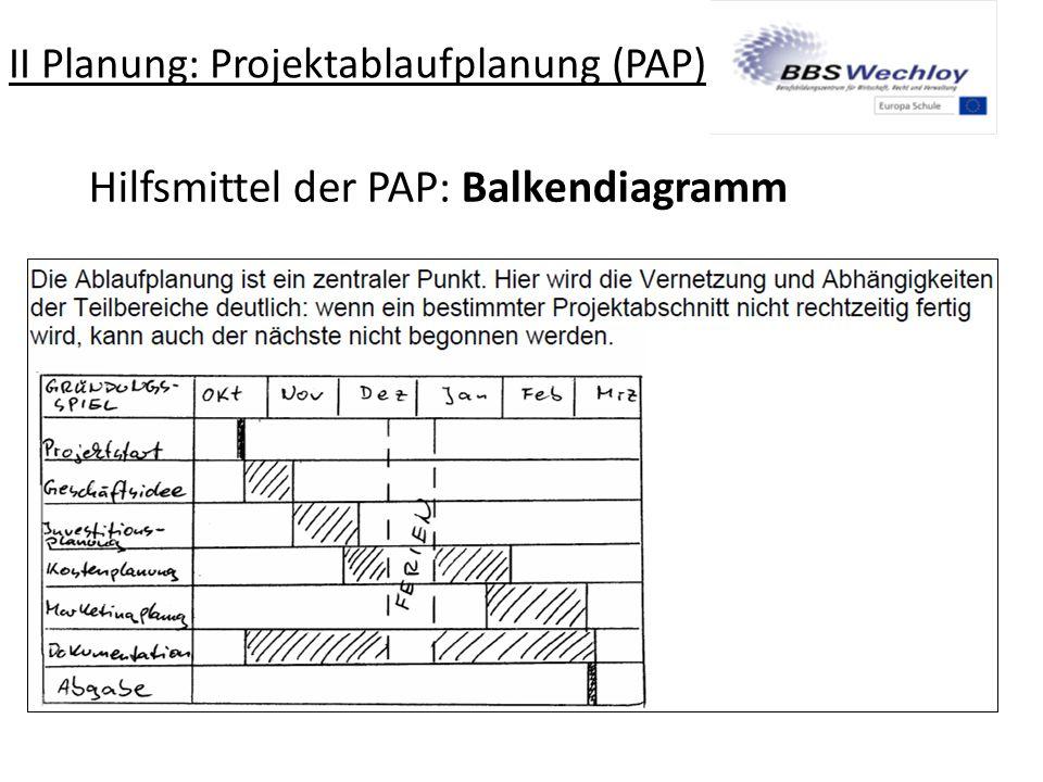 Hilfsmittel der PAP: Balkendiagramm