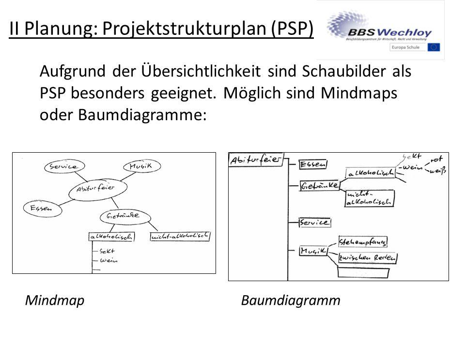 II Planung: Projektstrukturplan (PSP) Aufgrund der Übersichtlichkeit sind Schaubilder als PSP besonders geeignet. Möglich sind Mindmaps oder Baumdiagr