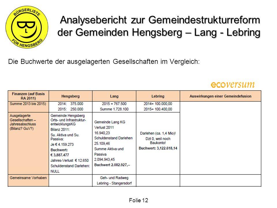 Analysebericht zur Gemeindestrukturreform der Gemeinden Hengsberg – Lang - Lebring Die Buchwerte der ausgelagerten Gesellschaften im Vergleich: Folie