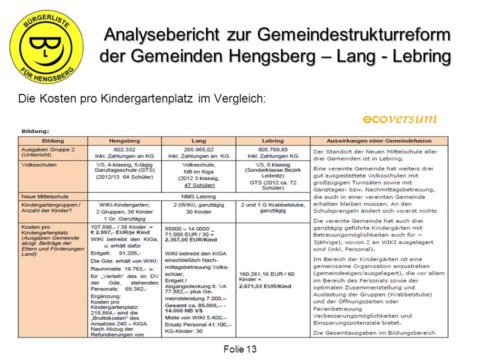 Analysebericht zur Gemeindestrukturreform der Gemeinden Hengsberg – Lang - Lebring Die Kosten pro Kindergartenplatz im Vergleich: Folie 13