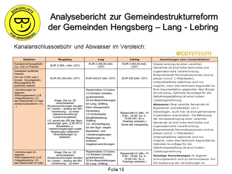 Analysebericht zur Gemeindestrukturreform der Gemeinden Hengsberg – Lang - Lebring Kanalanschlussgebühr und Abwasser im Vergleich: Folie 15
