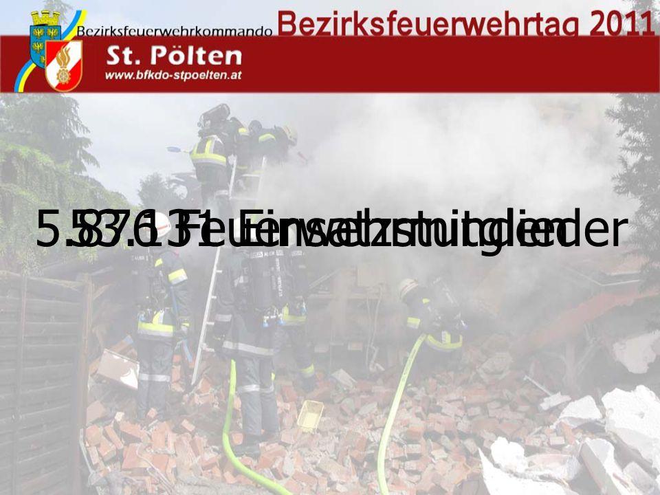 5.876 Feuerwehrmitglieder53.131 Einsatzstunden