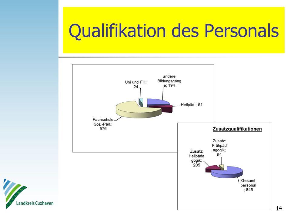 14 Qualifikation des Personals
