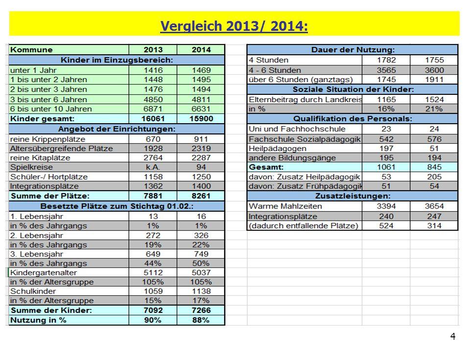 Vergleich 2013/ 2014: 4