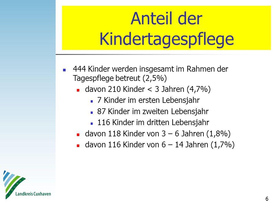 6 Anteil der Kindertagespflege 444 Kinder werden insgesamt im Rahmen der Tagespflege betreut (2,5%) davon 210 Kinder < 3 Jahren (4,7%) 7 Kinder im ers