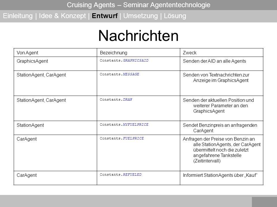 Cruising Agents – Seminar Agententechnologie Nachrichten Einleitung | Idee & Konzept | Entwurf | Umsetzung | Lösung Von AgentBezeichnungZweck Graphics