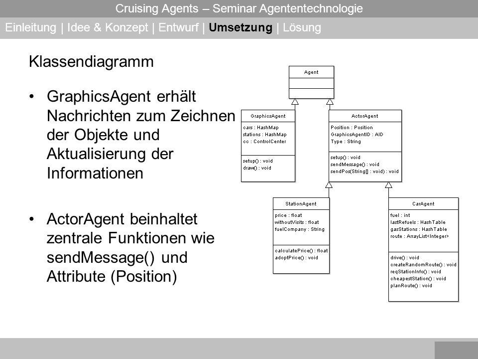 Cruising Agents – Seminar Agententechnologie Klassendiagramm GraphicsAgent erhält Nachrichten zum Zeichnen der Objekte und Aktualisierung der Informationen ActorAgent beinhaltet zentrale Funktionen wie sendMessage() und Attribute (Position) Einleitung | Idee & Konzept | Entwurf | Umsetzung | Lösung