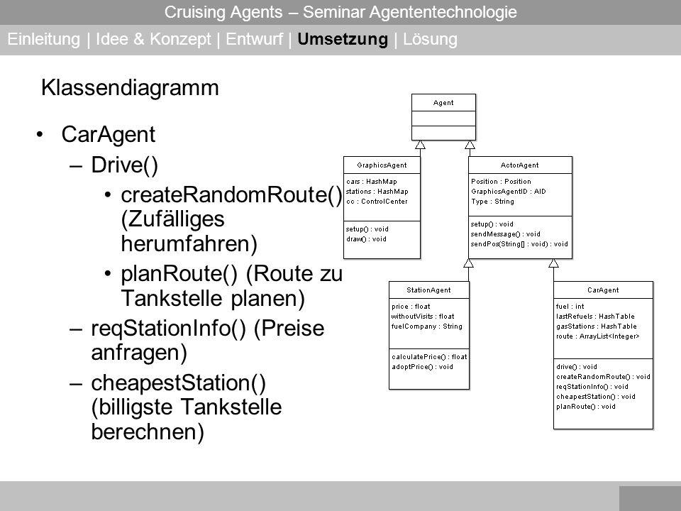 Cruising Agents – Seminar Agententechnologie Klassendiagramm CarAgent –Drive() createRandomRoute()( (Zufälliges herumfahren) planRoute() (Route zu Tankstelle planen) –reqStationInfo() (Preise anfragen) –cheapestStation() (billigste Tankstelle berechnen) Einleitung | Idee & Konzept | Entwurf | Umsetzung | Lösung
