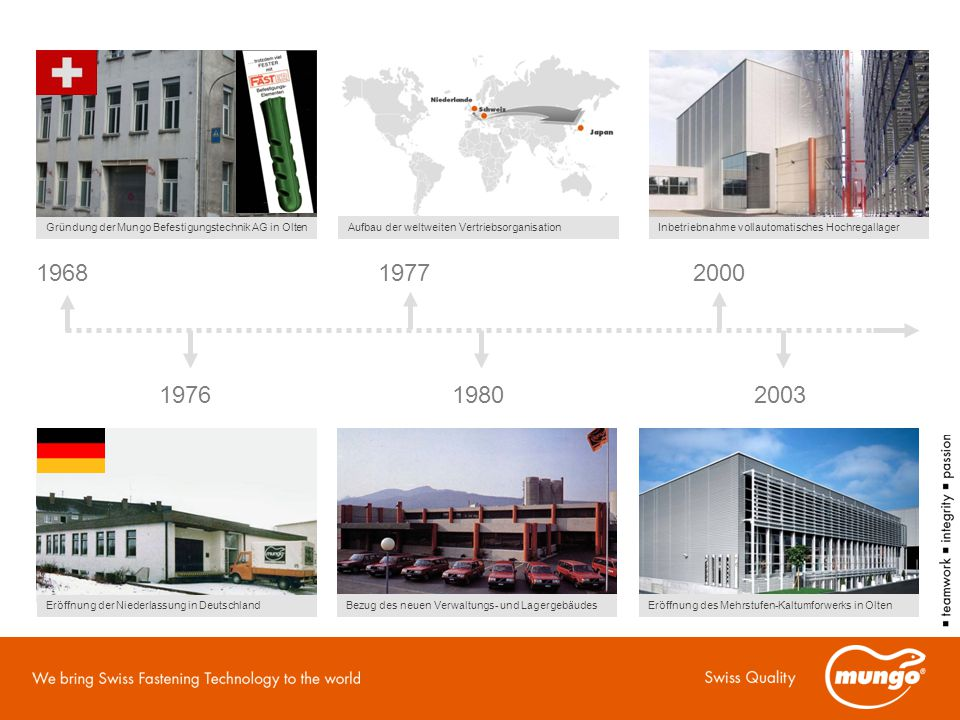 1968 1976 1977 1980 Aufbau der weltweiten Vertriebsorganisation Eröffnung der Niederlassung in Deutschland Bezug des neuen Verwaltungs- und Lagergebäu